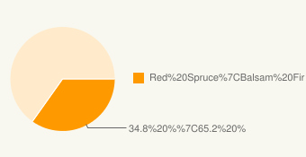 pie chart showing 35% of nests in red spruce, 65% in balsam fir